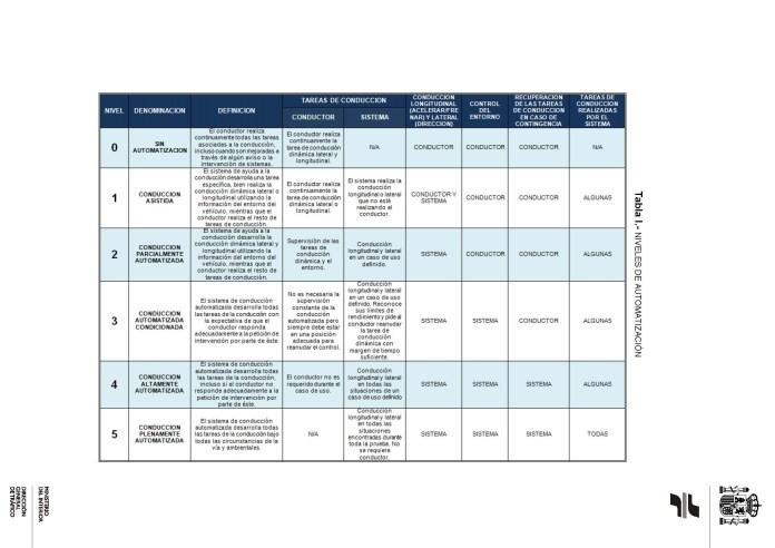 Niveles ADAS. 15.V-113-Vehiculos-Conduccion-automatizada