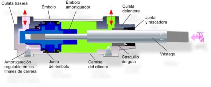 Partes del cilindro hidráulico.