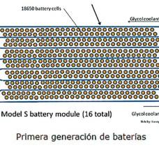 Primera generación de baterías