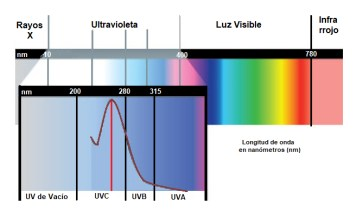 Longitudes de onda del espectro ultravioleta