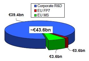 investitii totale in Transporturi