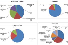 informe: acoso escolar del ministerio de educación y formación profesional