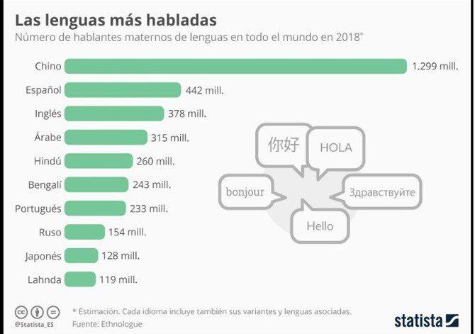 ¿el idioma español científico, tiende a su desaparición en internet?