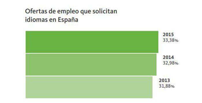 Fuente: Informe Infoempleo Adecco: Oferta y demanda de empleo en España 2015