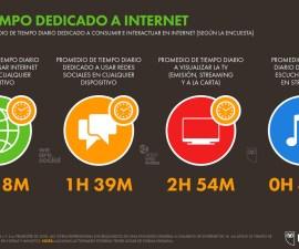 Los españoles pasamos más de 5 horas diarias conectados a Internet