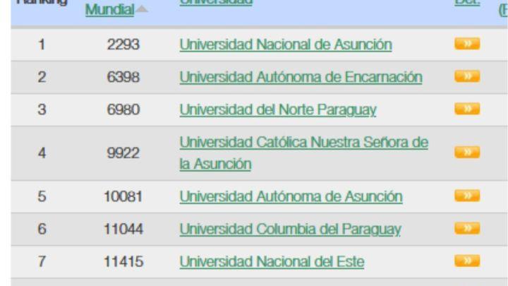 UNAE mantiene privilegiada ubicación en Ranking Internacional Webometrics
