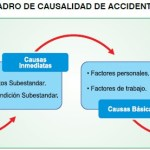 Agentes que provocan los incidentes