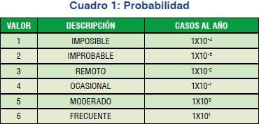 Posibilidad del riesgo