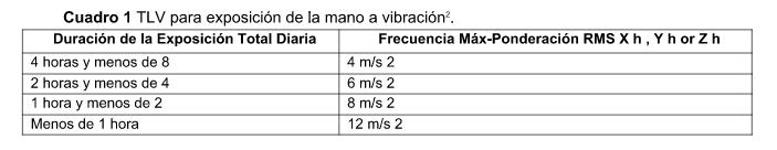 Cuadro TLV para exposicion de la mano a vibraciones