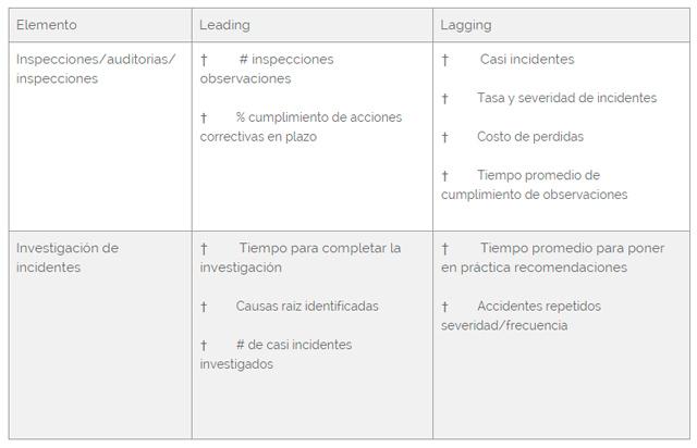 Leading y Lagging indicators