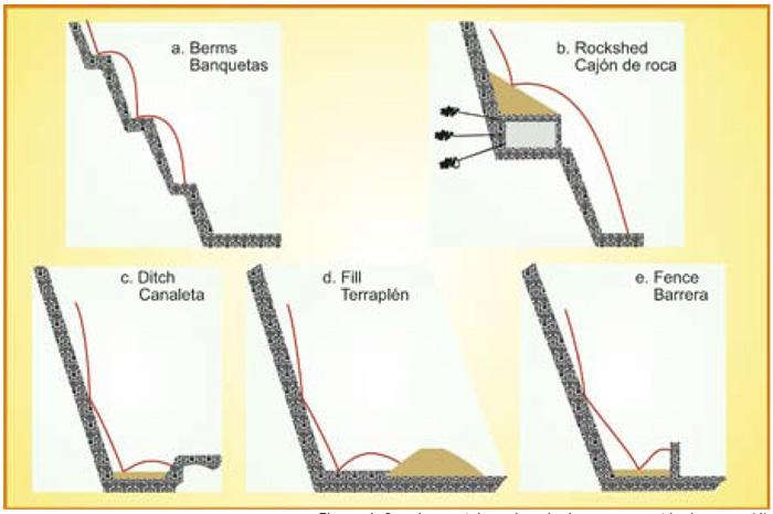 Secciones típicas de soluciones ante caída de rocas