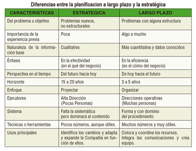 Diferencias entre planificación a largo plazo y planificación estratégica