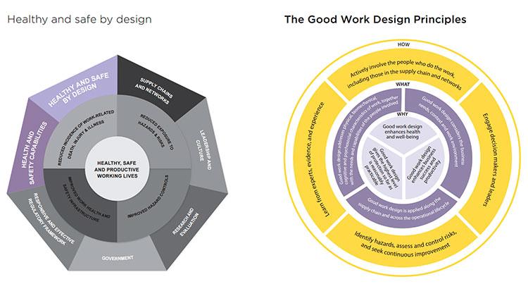 Estrategias y principios de un buen diseño de trabajo