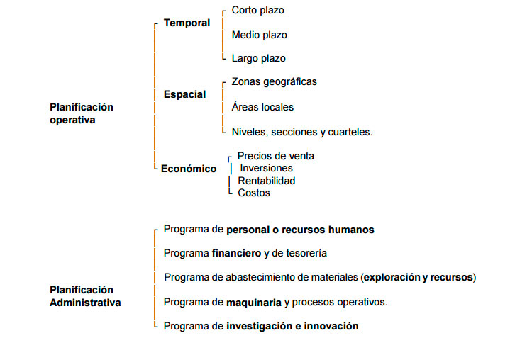 Tipos de planificación minera