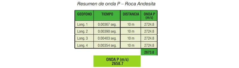 Resumen de onda P - Roca Andesita
