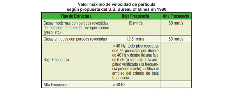 Valor máximo de velocidad de partícula según propuesta del U.S. Bureau of Mines en 1980