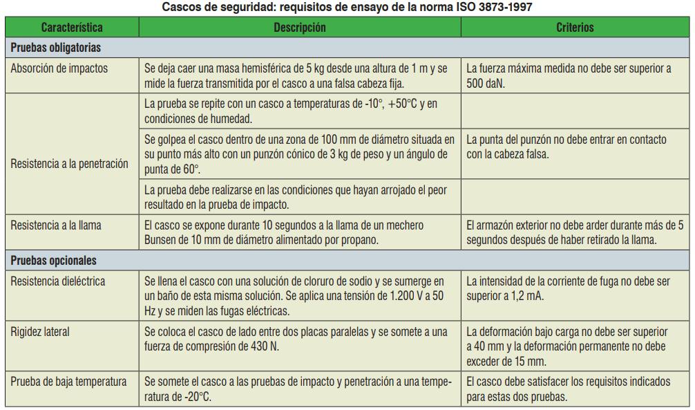Cascos de seguridad: requisitos de ensayo de la norma ISO