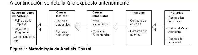 Investigación de incidentes mediante un análisis causal