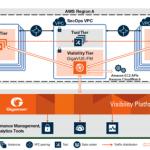 Figura 2: Visibilidad centralizada para operaciones de seguridad en múltiples VPCs empresariales.