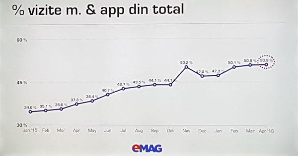 emag-vizite-mobile