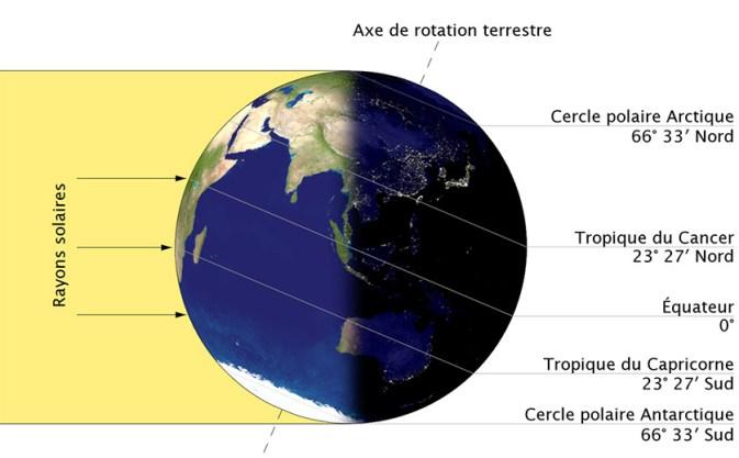 Au Solstice d'Hiver, la partie de la Terre de l'Hémisphère Nord est plongée dans l'obscurité.