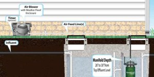 AeroClear Septic Aeration System  Fix Septic System Problems