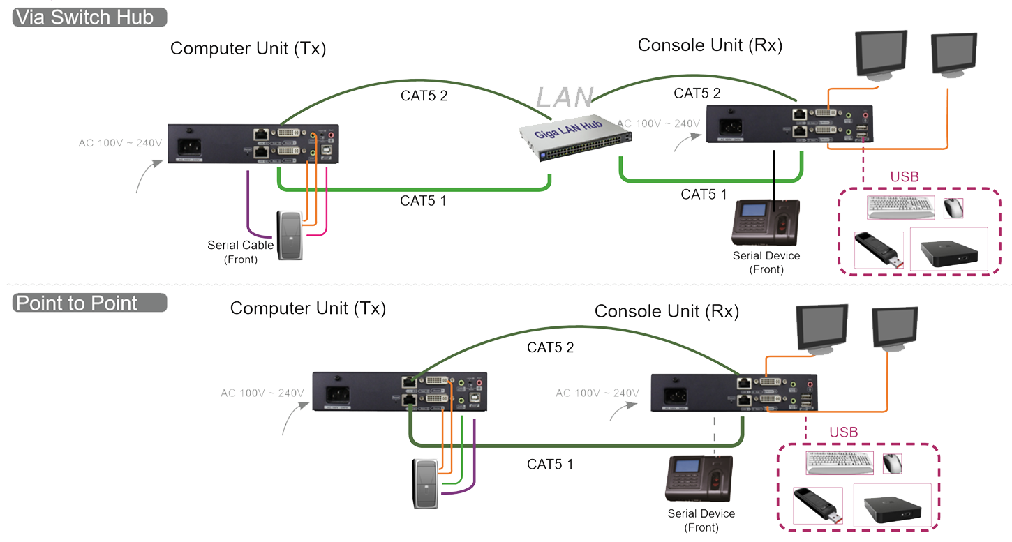 Dual View Dvi Usb Serial Extender Over Giga Lan With