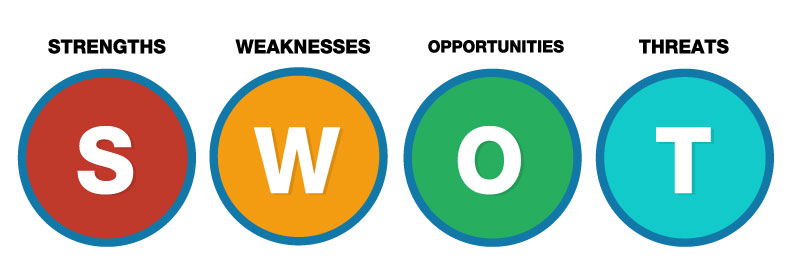 Do a swot analysis to help in increasing website conversions