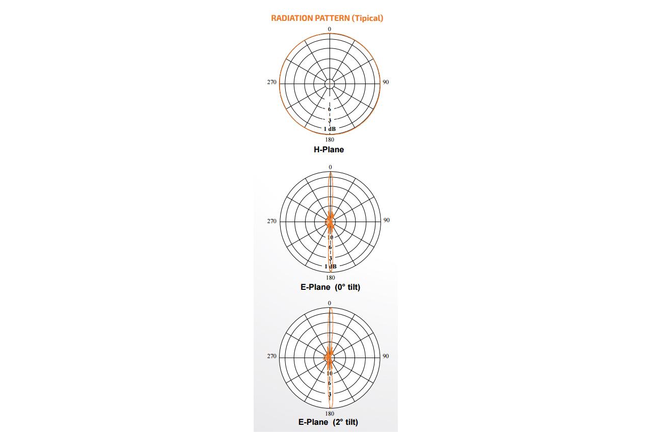 Sira Sistem Radi Uhf Dvb H Omni Antennao Utv 15