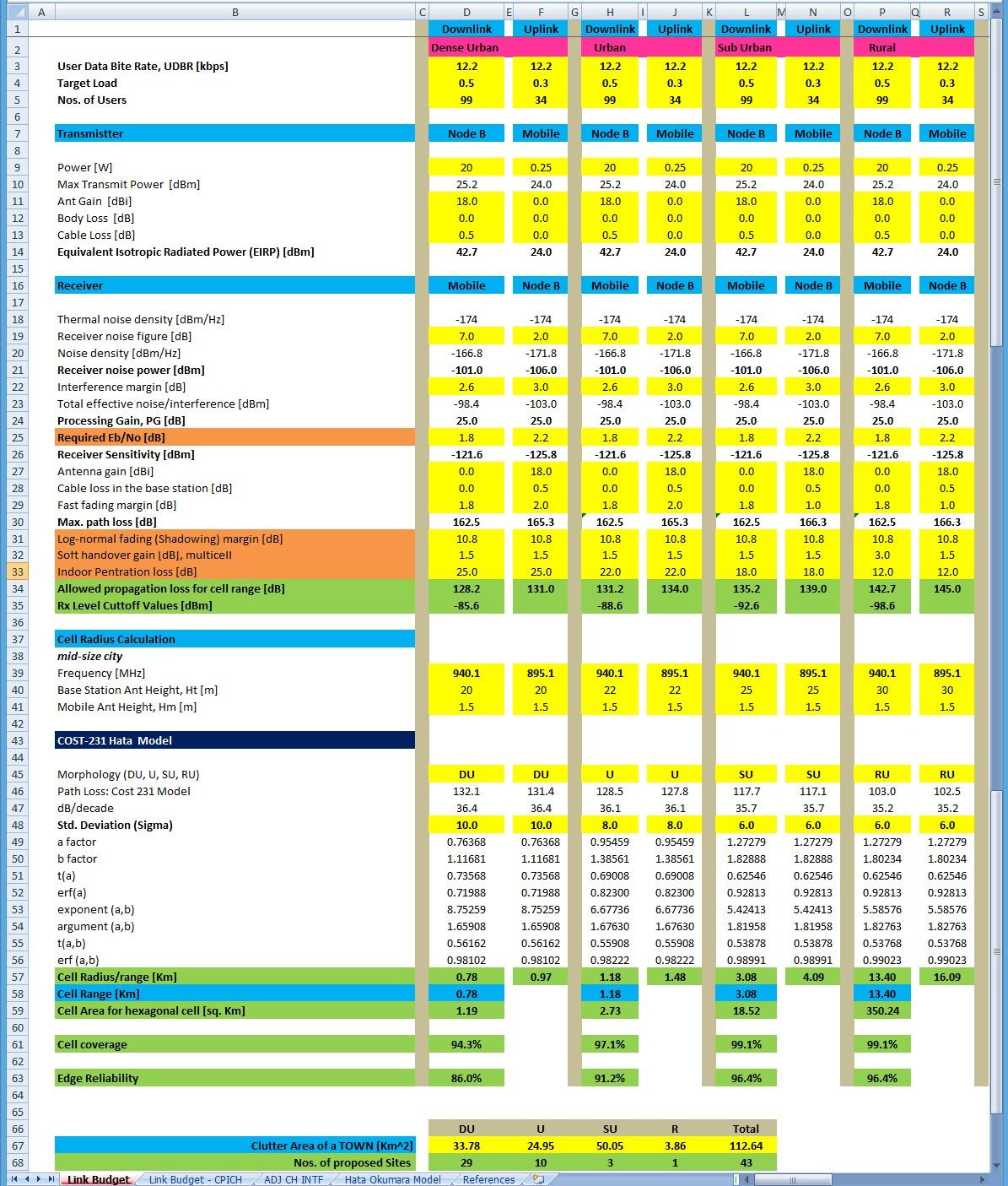 Umts Transmission Link Planning Tool For Excel