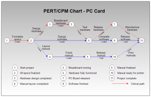PERT or CPM Chart for PC Board Manufacture