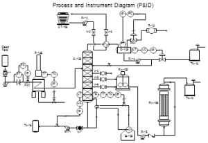 Process Flow Diagrams (PFDs) and Process and Instrument