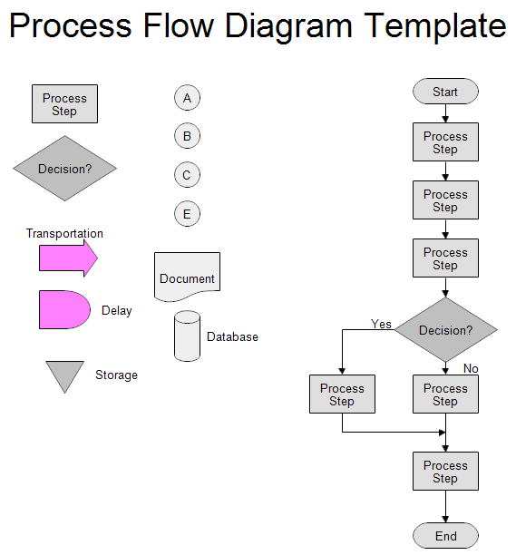 A process flow template is an essential tool that helps in visually representing the steps involved in a business process in a presentation. Process Flow Chart Template