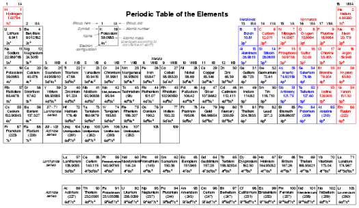 Electronic configuration periodic table pdf periodic diagrams valleyhighschool electron configuration electron configuration via periodic table urtaz Image collections