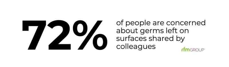 72 of people concerned about germs from other colleagues