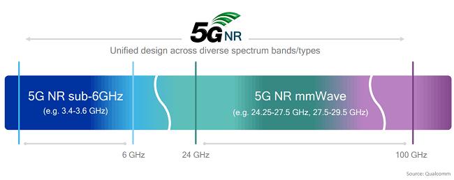 5G-NR