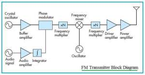 Transmitter vs Receiver | Transmitter types,Receiver types difference