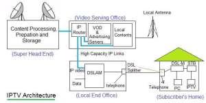 IPTV tutorialIPTV technology,features,architecture,STB,advantages