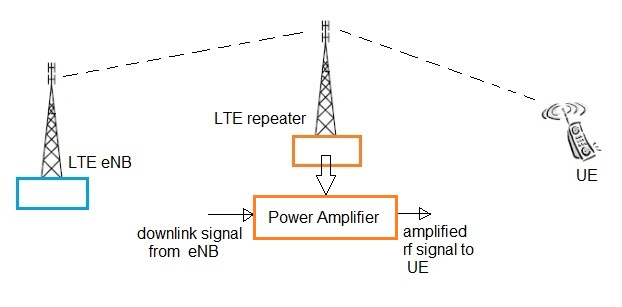 Difference Between Lte Relay Vs Lte Repeater