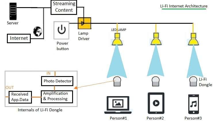 Lamp Development Services Company Hire