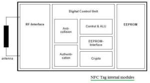 NFC Tag,NFC readerDifference between NFC tag and NFC reader