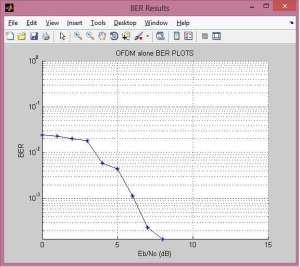 OFDM basic transmitter receiver matlab code | OFDM matlab source code