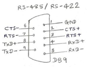 RS422 interface | RS422 pin diagram