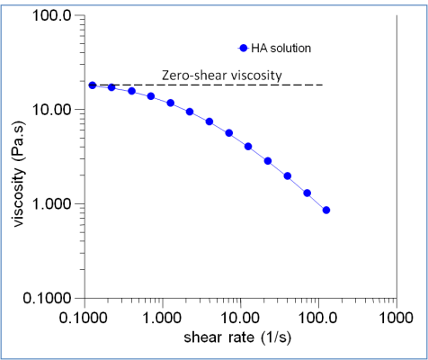 Rheological profile - Viscosity/shear rate profile of hyaluronic acid solution
