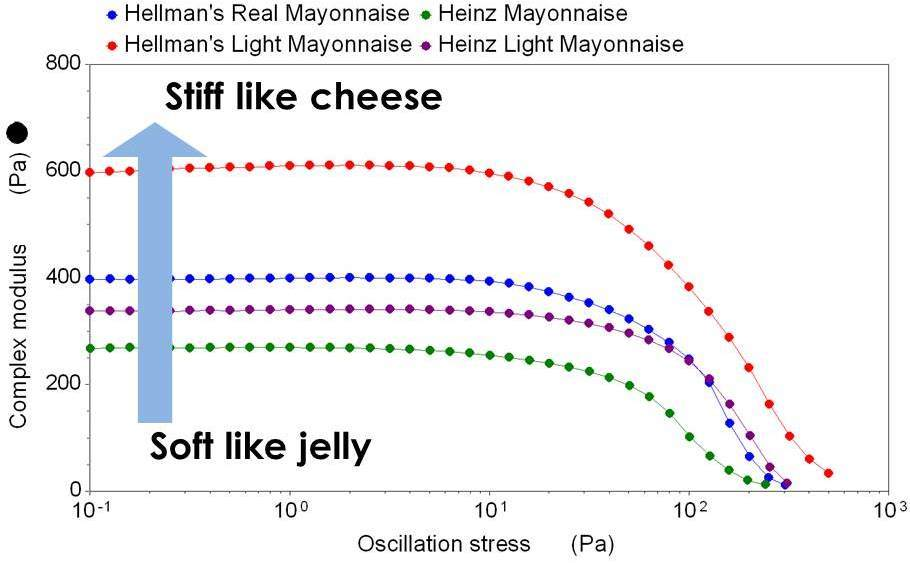 The plateau value of complex modulus seen for all mayo samples shows no permanent deformation occurs. The drop off towards the right of the graphic shows the mayonnaises eventually yield at high enough stresses.
