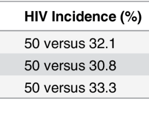 "Examining Claims: ""RH Negative People Cannot Get HIV/AIDS"""