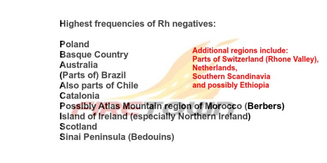Highest frequencies of Rh negatives: Watermarked