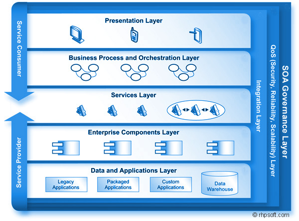Mvc web api architecture diagram monitoring diagram for Architecture soa