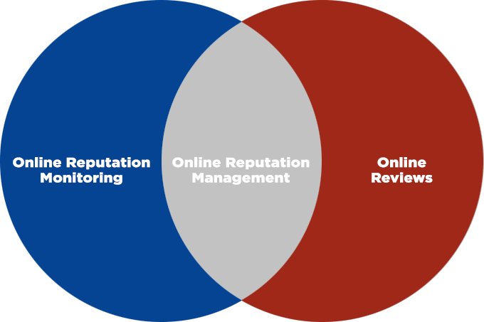 Different Parts of Online Reputation Management