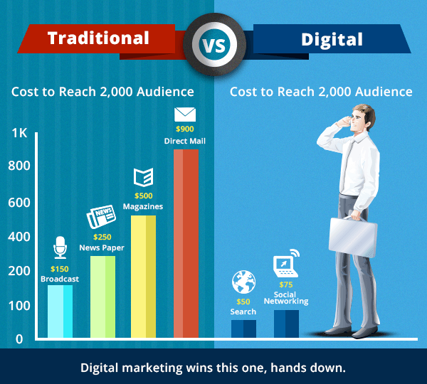 Traditional vs Digital Advertising Cost